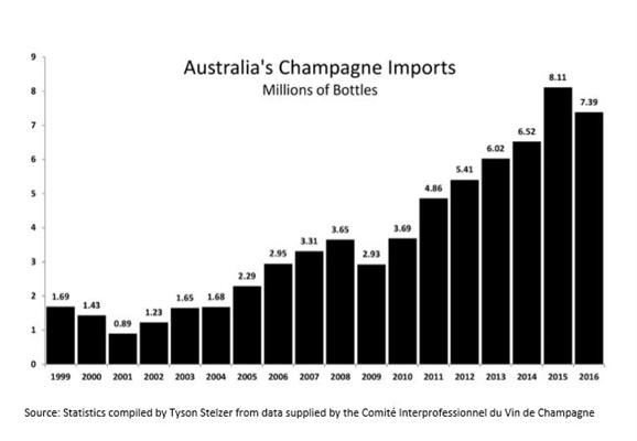 Australia's Champagne imports.JPG