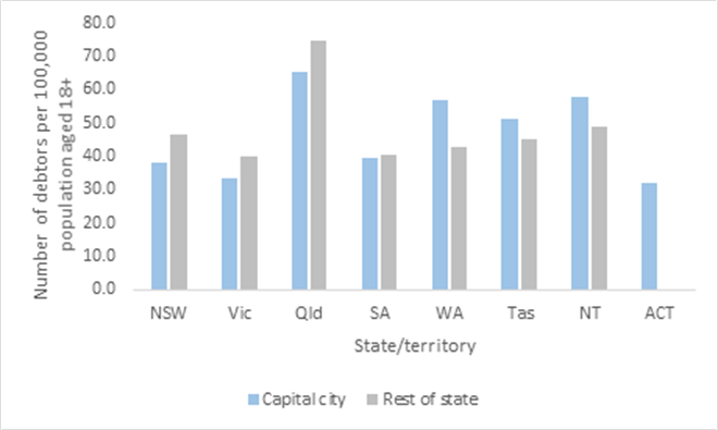 jq17_personal_insolvency_in_australia_capital_cities_compared_to_rest_of_state_0.png