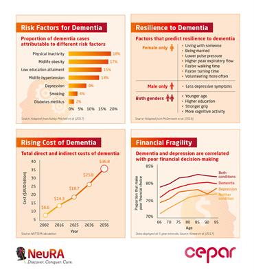 NeuRA Dementia Infographics.jpg