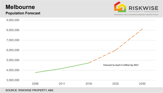 Impact of Melbourne's exceptional population growth on