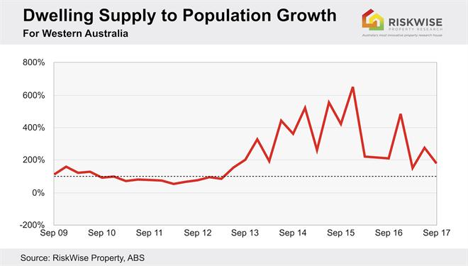 WA Dwelling Supply to Pop. Growth.jpg