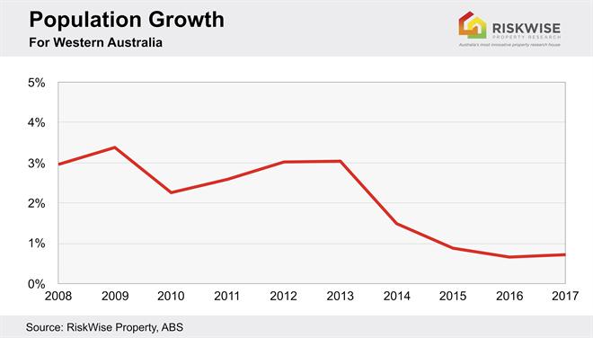 WA Population Growth.jpg