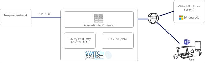 Switch Connect Collaborates with Ribbon Communications to