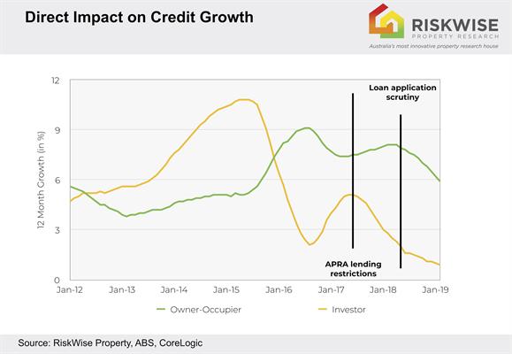 Housing Credit Growth.jpg