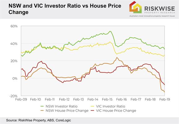 NSW and VIC investor ratio vs House Price Change.jpg