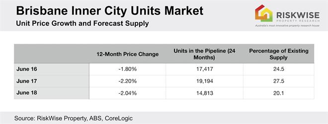 Brisbane Inner City Units Market.jpg