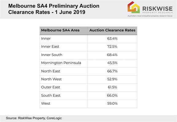MEL auction clearance.jpg