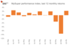 Super MySuper performance index, last 12 monthly returns.png